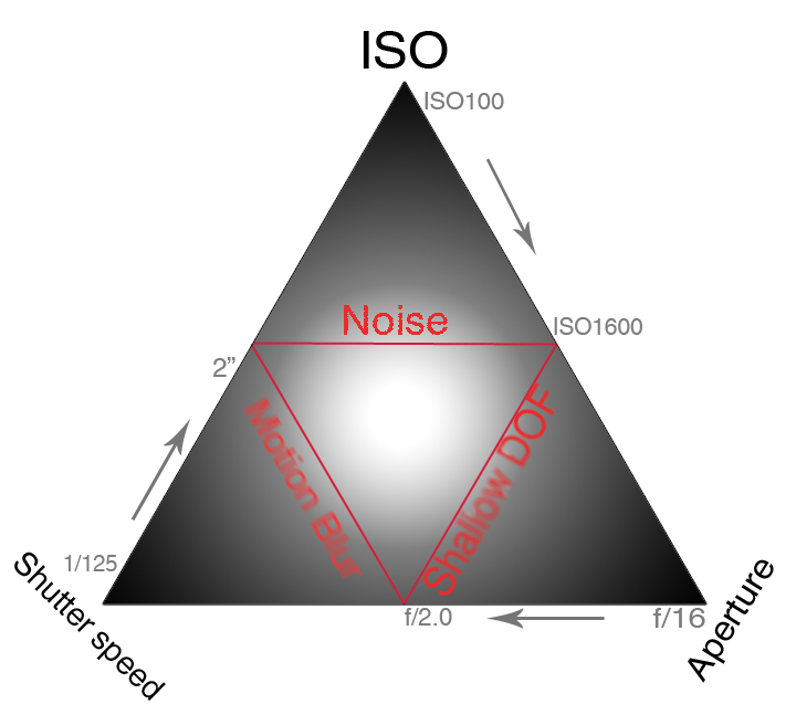 Exposure triangle shutter speed aperture and ISO